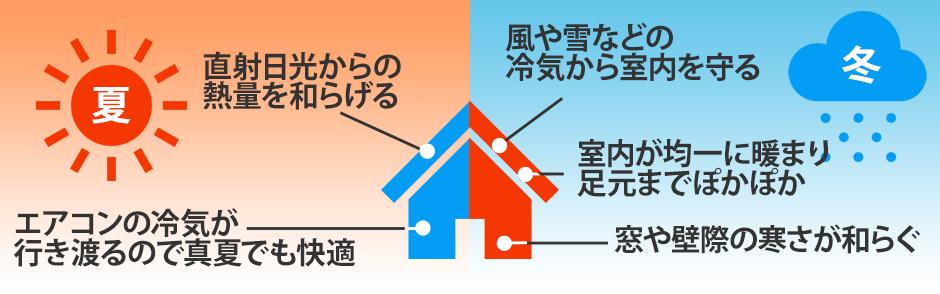 遮熱断熱塗装の役割