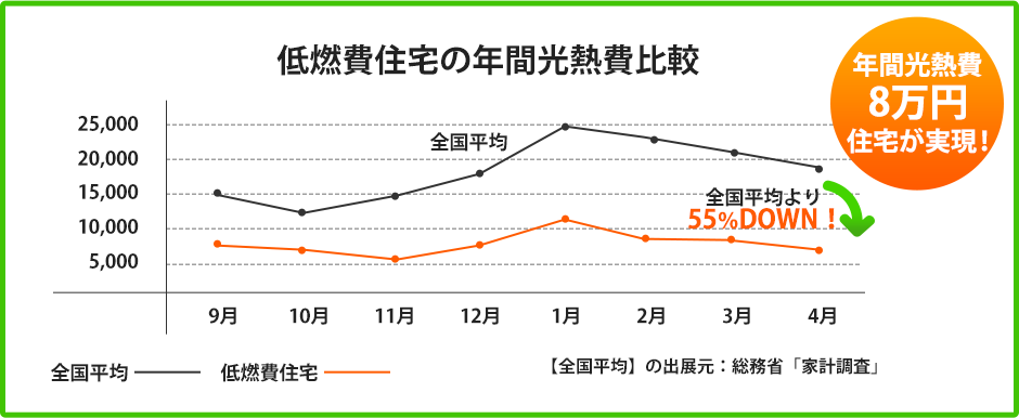 低燃費住宅の年間光熱費比較